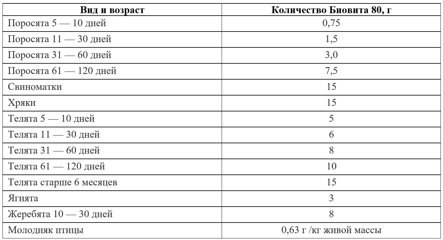 Таблица дозировок
