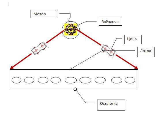 Схема подключения механизма поворота лотка в самодельном инкубаторе