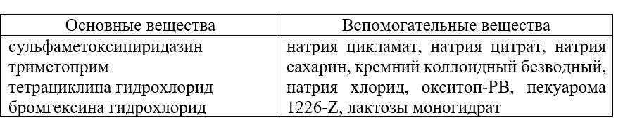 Состав Тромексина