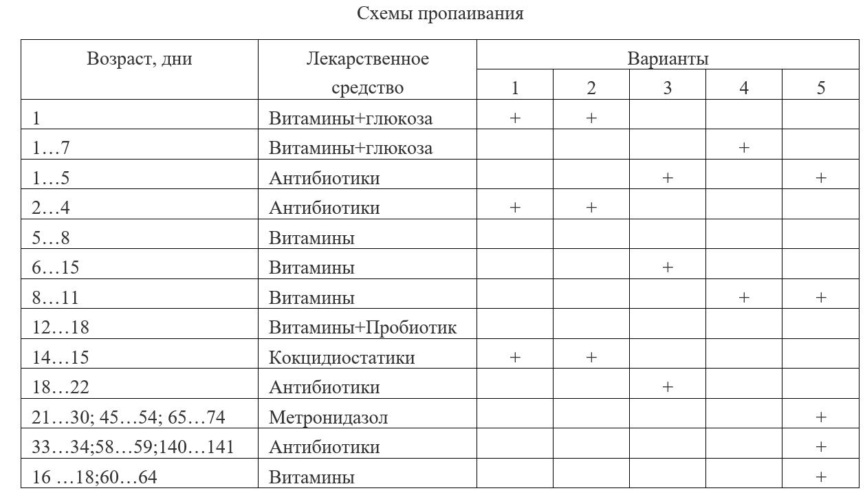 Таблица пропаивания