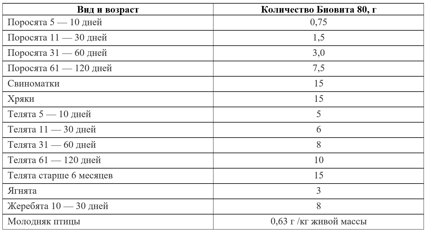 Таблица приема