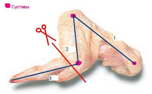 Пример подрезки крыла