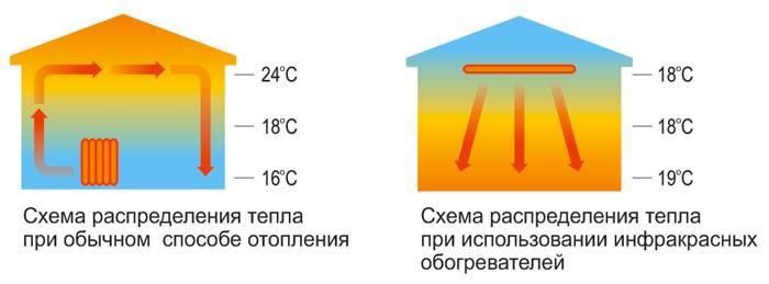 Схемы распределения тепла