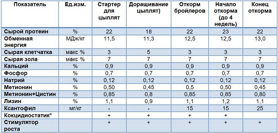 Таблица полезных веществ