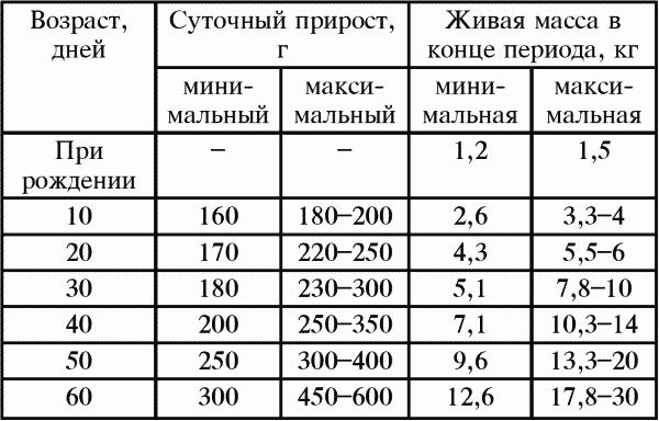 Таблица контрольных цифр