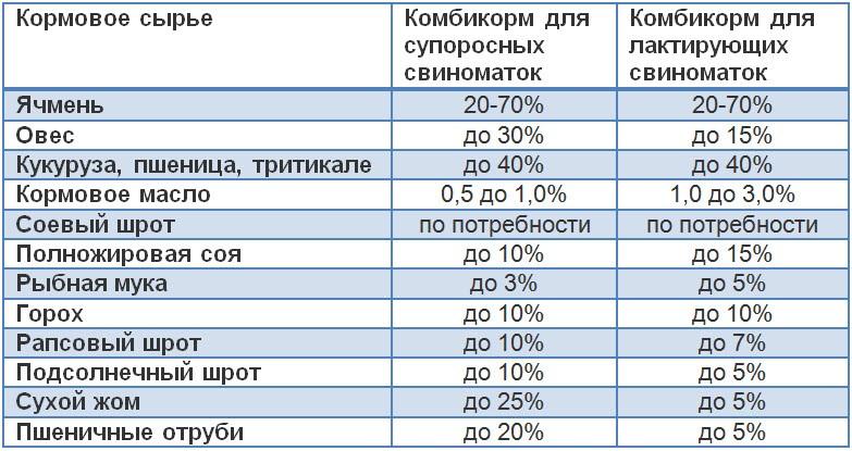 Процентное содержание кормового сырья