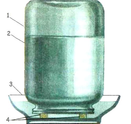 Простейший вариант вакуумной поилки. Здесь: 1 – трехлитровая банка; 2 – налитая вода; 3 – поддон; 4 – упоры для создания зазора