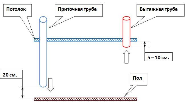 Схема установки приточной и вытяжной труб