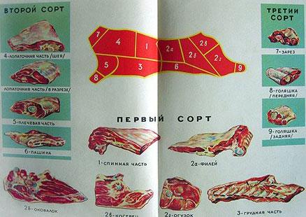 Распределение по сортам частей свиной туши